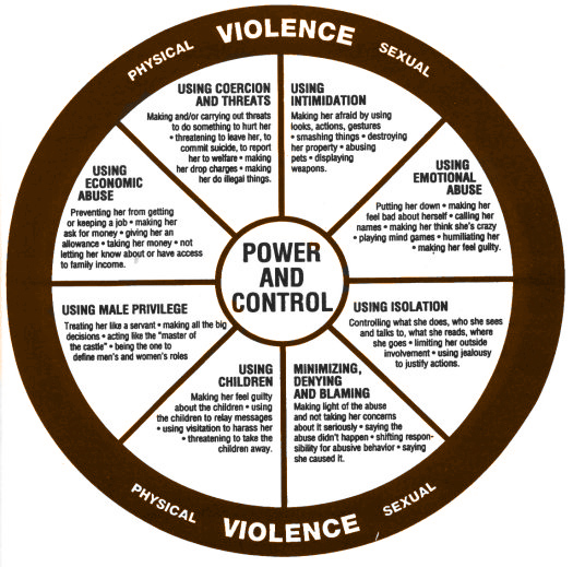 The Wheel of Power and Control